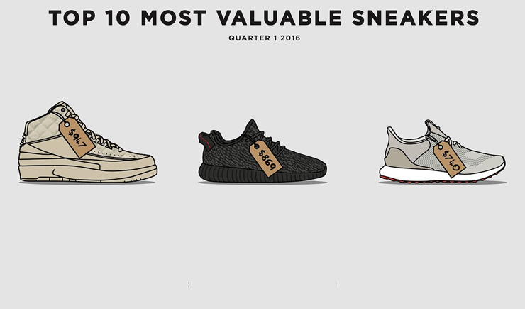 Top 10 most valuable sneakers
